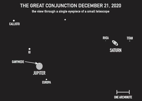 Winter solstice 2021 astrology horoscope
